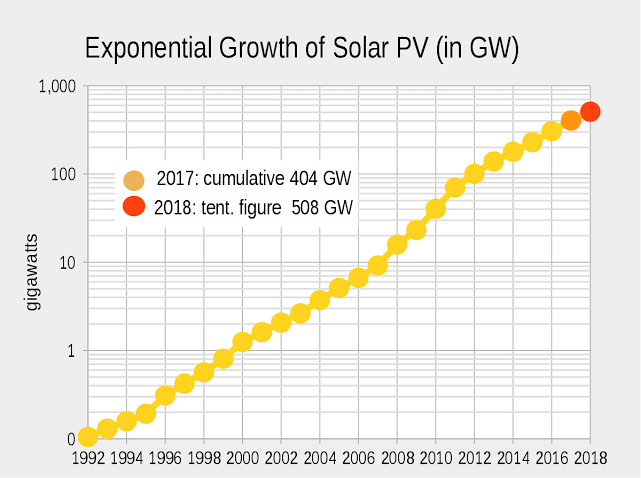 Growth in the Residential Solar PV in the last decade