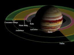 Theories regarding the formation of rings around Saturn