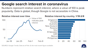 Uncertainty around coronavirus values over data