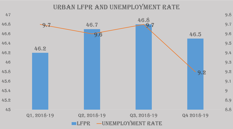 Uttar Pradesh state in India sees dramatic rise in Unemployment numbers
